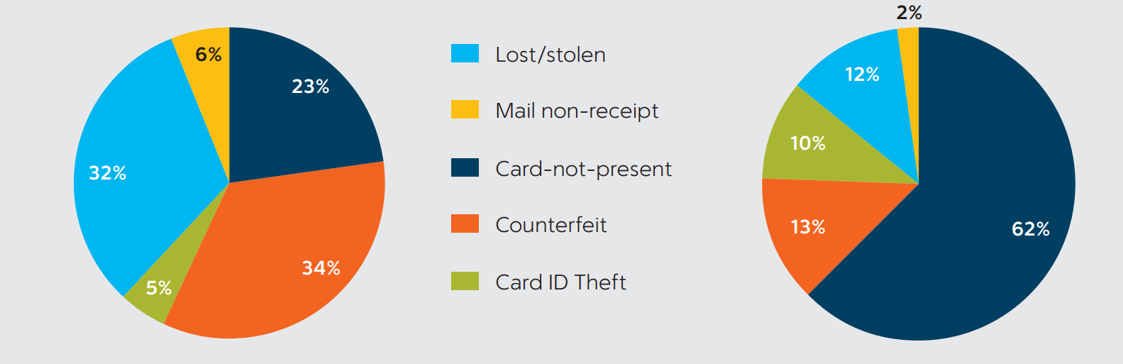Two pie charts that show that lost/stolen or counterfeit cards declined while remote payment or CNP fraud became the source of almost two-thirds of all fraud losses.